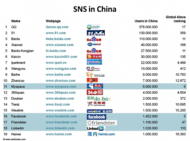 china social networks2 China Social Networks  LIBERTY INFINITY